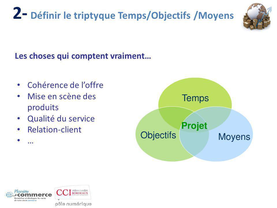 2- Définir le triptyque Temps/Objectifs /Moyens Cohérence de loffre Mise en scène des produits Qualité du service Relation-client … Les choses qui comptent vraiment…