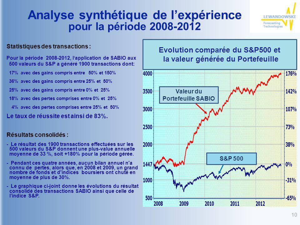 Analyse synthétique de lexpérience pour la période 2008-2012 Statistiques des transactions : Pour la période 2008-2012, lapplication de SABIO aux 500 valeurs du S&P a généré 1900 transactions dont: 17% avec des gains compris entre 50% et 150% 36% avec des gains compris entre 25% et 50% 25% avec des gains compris entre 0% et 25% 18% avec des pertes comprises entre 0% et 25% 4% avec des pertes comprises entre 25% et 50% Le taux de réussite est ainsi de 83%.