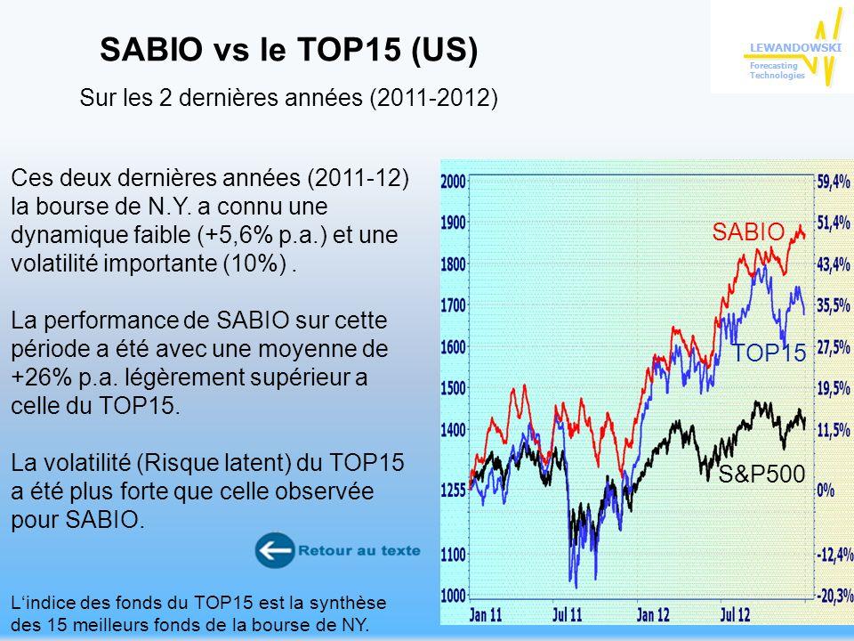 32 Ces deux dernières années (2011-12) la bourse de N.Y.
