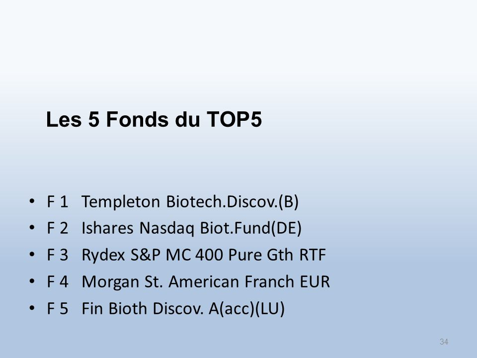 Les 5 Fonds du TOP5 F 1 Templeton Biotech.Discov.(B) F 2 Ishares Nasdaq Biot.Fund(DE) F 3 Rydex S&P MC 400 Pure Gth RTF F 4 Morgan St.