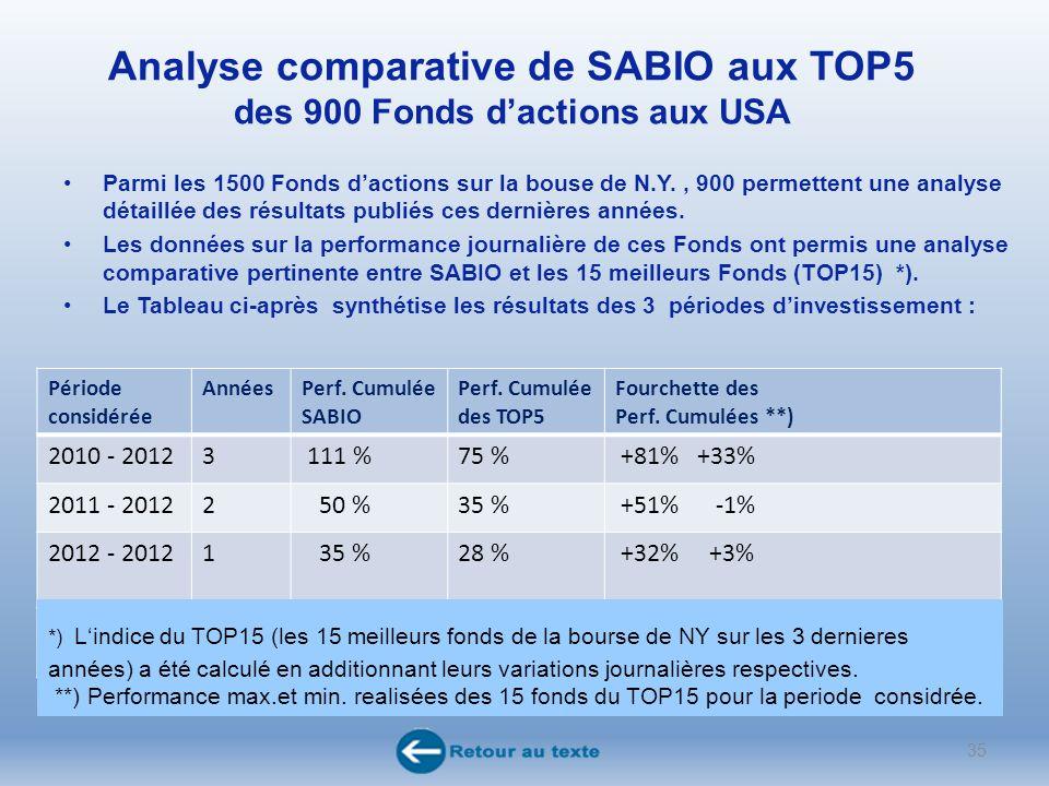 Analyse comparative de SABIO aux TOP5 des 900 Fonds dactions aux USA Parmi les 1500 Fonds dactions sur la bouse de N.Y., 900 permettent une analyse détaillée des résultats publiés ces dernières années.