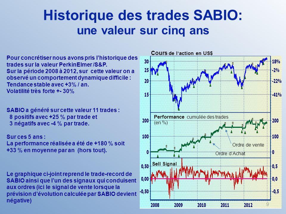 Pour concrétiser nous avons pris lhistorique des trades sur la valeur PerkinElmer /S&P.