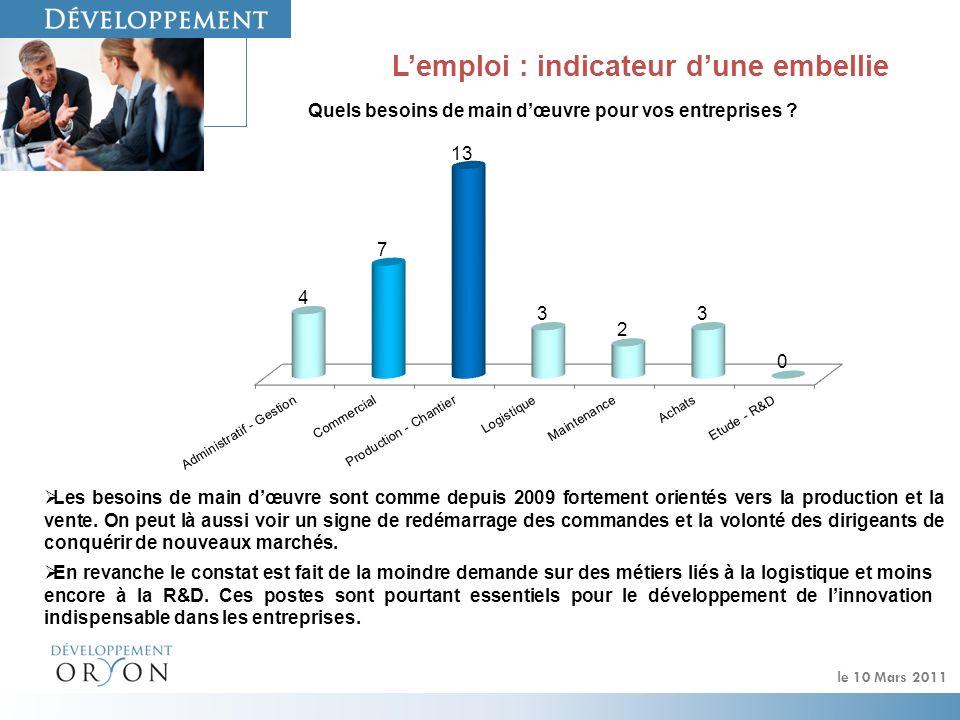 le 10 Mars 2011 Lemploi : indicateur dune embellie Les besoins de main dœuvre sont comme depuis 2009 fortement orientés vers la production et la vente.