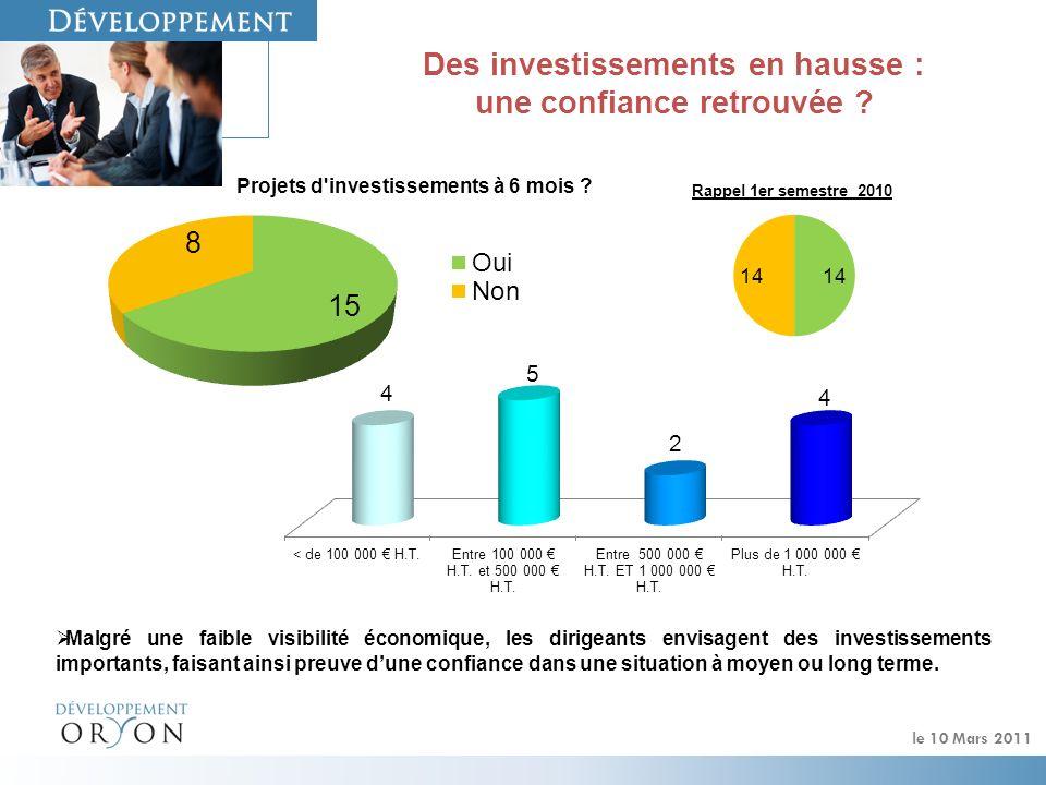 le 10 Mars 2011 Le financement : un problème qui reste rare Peu dentreprises répondantes se déclarent en difficultés vis-à-vis de leurs organismes de financement.
