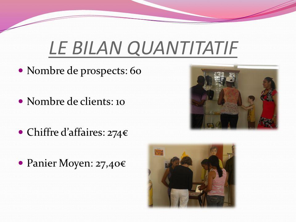 LE BILAN QUANTITATIF Nombre de prospects: 60 Nombre de clients: 10 Chiffre daffaires: 274 Panier Moyen: 27,40