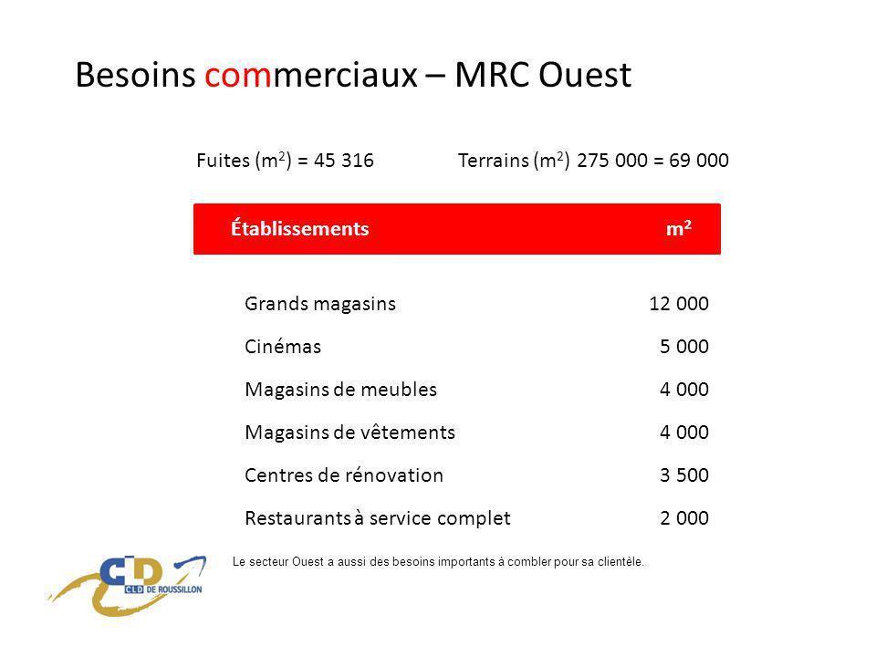 Besoins commerciaux – MRC Ouest Fuites (m 2 ) = 45 316Terrains (m 2 ) 275 000 = 69 000 Grands magasins12 000 Établissementsm2m2 Magasins de meubles4 000 Magasins de vêtements4 000 Cinémas5 000 Centres de rénovation3 500 Restaurants à service complet2 000 Le secteur Ouest a aussi des besoins importants à combler pour sa clientèle.