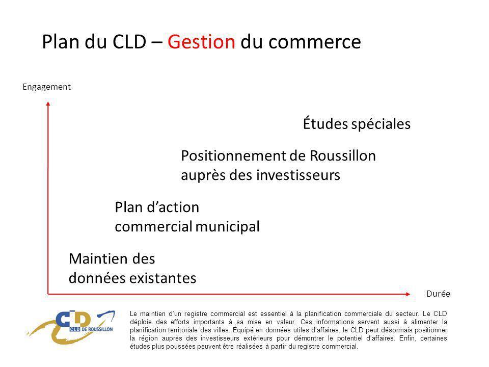 Plan du CLD – Gestion du commerce Positionnement de Roussillon auprès des investisseurs Plan daction commercial municipal Maintien des données existantes Études spéciales Durée Engagement Le maintien dun registre commercial est essentiel à la planification commerciale du secteur.
