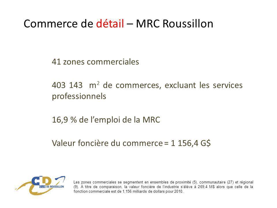 Commerce de détail – MRC Roussillon 41 zones commerciales 403 143 m 2 de commerces, excluant les services professionnels 16,9 % de lemploi de la MRC Valeur foncière du commerce = 1 156,4 G$ Les zones commerciales se segmentent en ensembles de proximité (5), communautaire (27) et régional (9).
