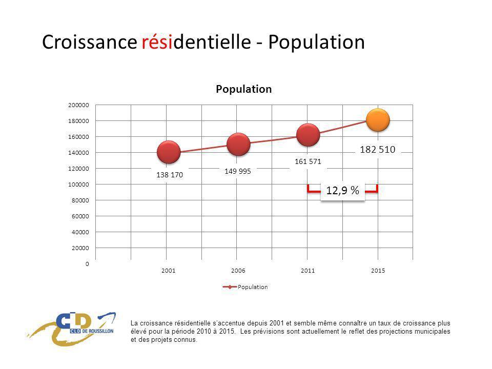 Croissance résidentielle - Population 2001200620112015 138 170 149 995 161 571 182 510 12,9 % La croissance résidentielle saccentue depuis 2001 et semble même connaître un taux de croissance plus élevé pour la période 2010 à 2015.
