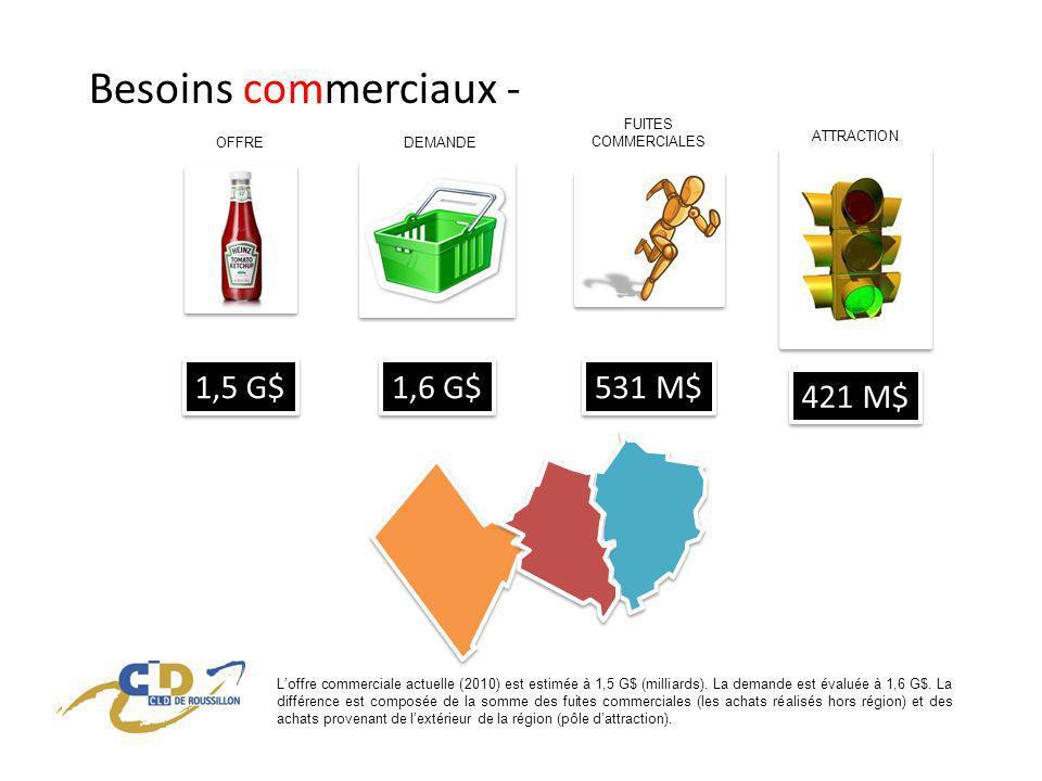 Besoins commerciaux - 1,5 G$ 1,6 G$ 531 M$ 421 M$ Loffre commerciale actuelle (2010) est estimée à 1,5 G$ (milliards).