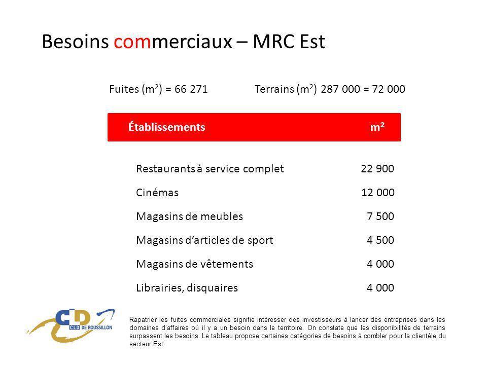 Besoins commerciaux – MRC Centre Fuites (m 2 ) = 33 892 Terrains (m 2 ) 263 106 = 72 000 m 2 Terrains (m 2 ) après réaménagement R132 : 518 317 = 129 579 m 2 Excédent Terrains (m 2 ) 388 738 Besoins Rareté de terrains zonés « résidentiel » à lhorizon 2015 = Densité Stimuler le redéveloppement commercial pour augmenter loffre de plus grande qualité Services financiers, professionnels, daffaires Hébergement Les estimations actuelles des disponibilités de terrains après le réaménagement de la route 132 laissent entrevoir un potentiel dutilisation de 129 579 mètres carrés de superficie de vente (on estime à 25 % le coefficient doccupation au sol dun bâtiment commercial).