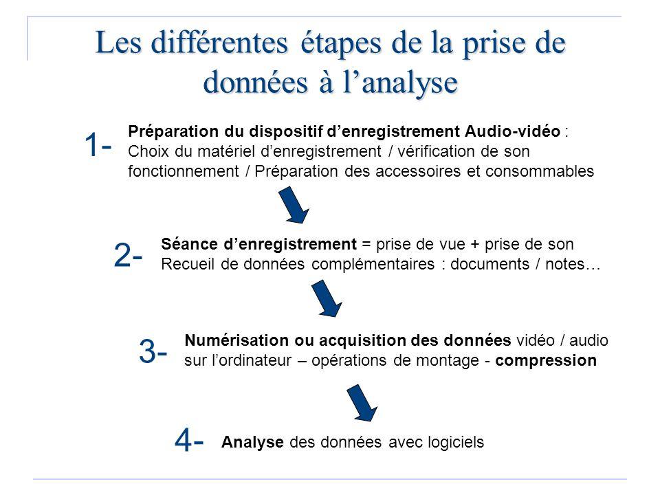 Les différentes étapes de la prise de données à lanalyse Analyse des données avec logiciels 4- 3- Numérisation ou acquisition des données vidéo / audi