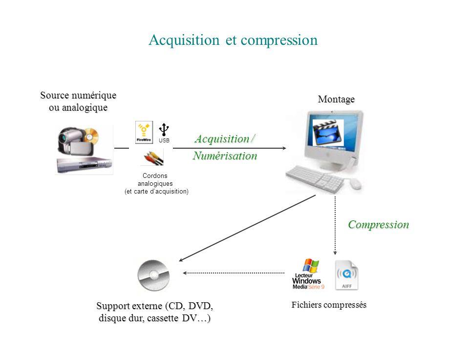 Acquisition / Numérisation Montage Source numérique ou analogique USB Cordons analogiques (et carte dacquisition) AcquisitionCompression Fichiers comp