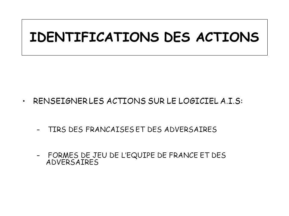 IDENTIFICATIONS DES ACTIONS RENSEIGNER LES ACTIONS SUR LE LOGICIEL A.I.S: – TIRS DES FRANCAISES ET DES ADVERSAIRES – FORMES DE JEU DE LEQUIPE DE FRANC