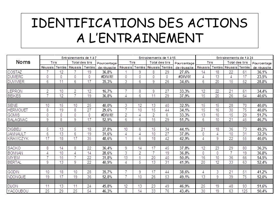 IDENTIFICATIONS DES ACTIONS A LENTRAINEMENT