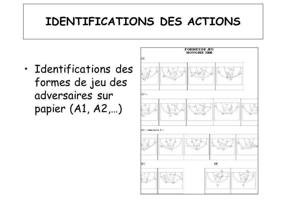 IDENTIFICATIONS DES ACTIONS Identifications des formes de jeu des adversaires sur papier (A1, A2,…)
