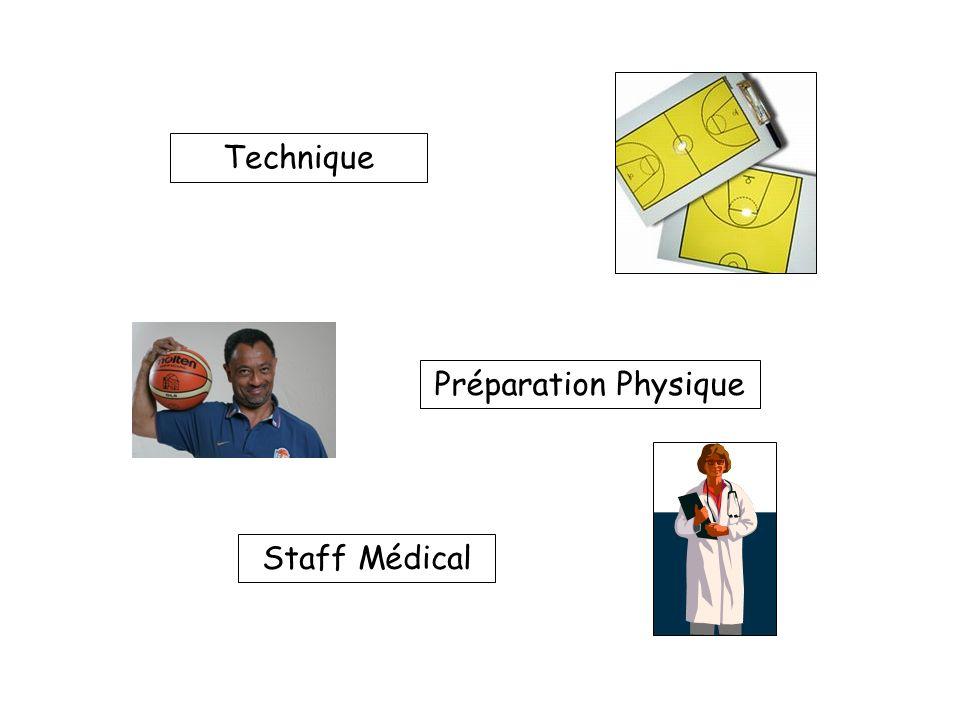Technique Préparation Physique Staff Médical