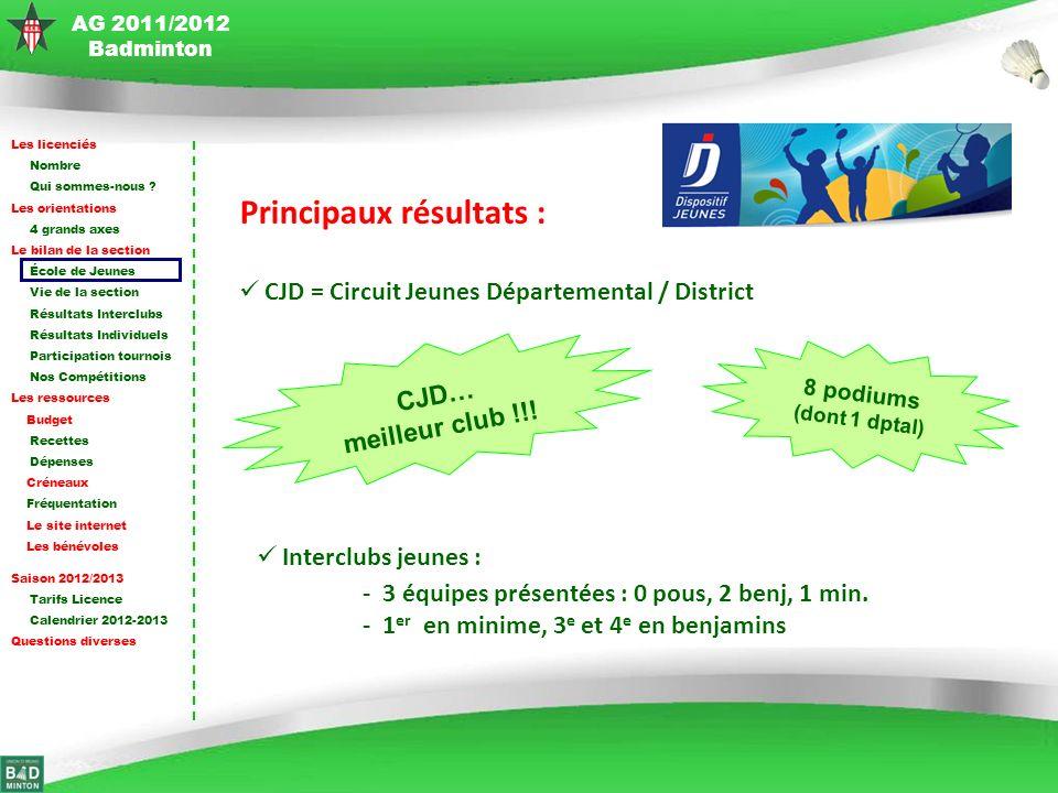 AG 2011/2012 Badminton Les licenciés Nombre Qui sommes-nous .