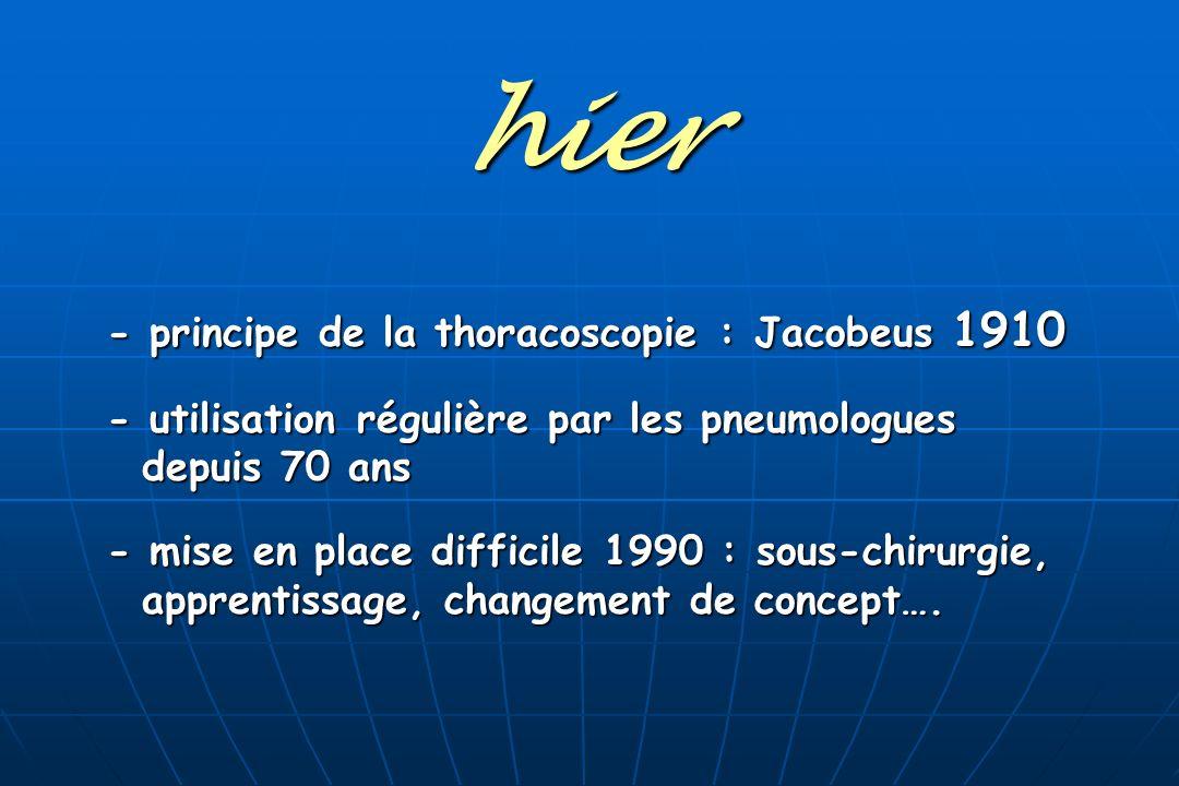 hier - principe de la thoracoscopie : Jacobeus 1910 - utilisation régulière par les pneumologues depuis 70 ans depuis 70 ans - mise en place difficile 1990 : sous-chirurgie, apprentissage, changement de concept….