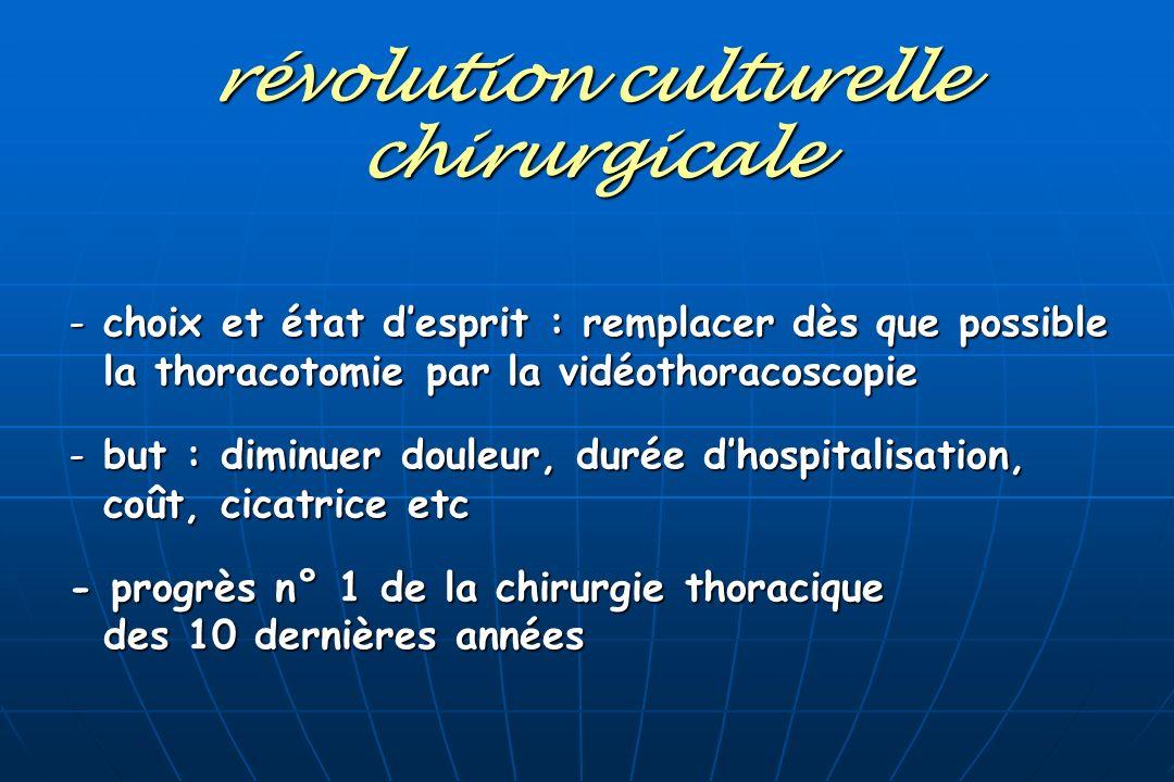 révolution culturelle chirurgicale - choix et état desprit : remplacer dès que possible la thoracotomie par la vidéothoracoscopie la thoracotomie par
