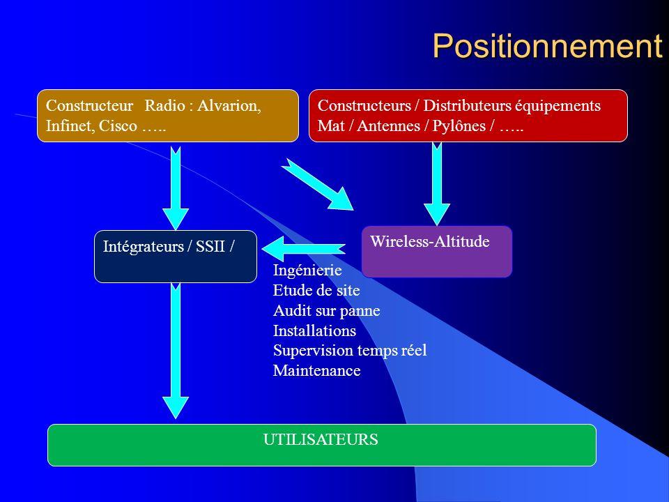 Positionnement Ingénierie Etude de site Audit sur panne Installations Supervision temps réel Maintenance UTILISATEURS Intégrateurs / SSII / Constructeur Radio : Alvarion, Infinet, Cisco …..