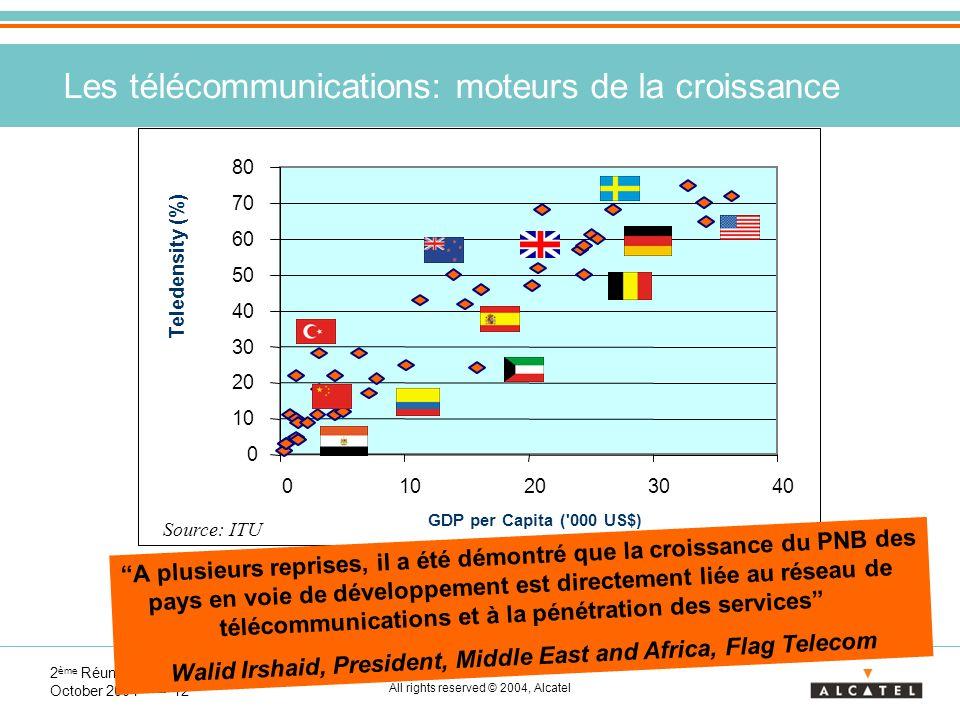 2 ème Réunion Annuelle FRATEL - October 2004 12 All rights reserved © 2004, Alcatel Les télécommunications: moteurs de la croissance 0 10 20 30 40 50 60 70 80 010203040 GDP per Capita ( 000 US$) Teledensity (%) Source: ITU A plusieurs reprises, il a été démontré que la croissance du PNB des pays en voie de développement est directement liée au réseau de télécommunications et à la pénétration des services Walid Irshaid, President, Middle East and Africa, Flag Telecom