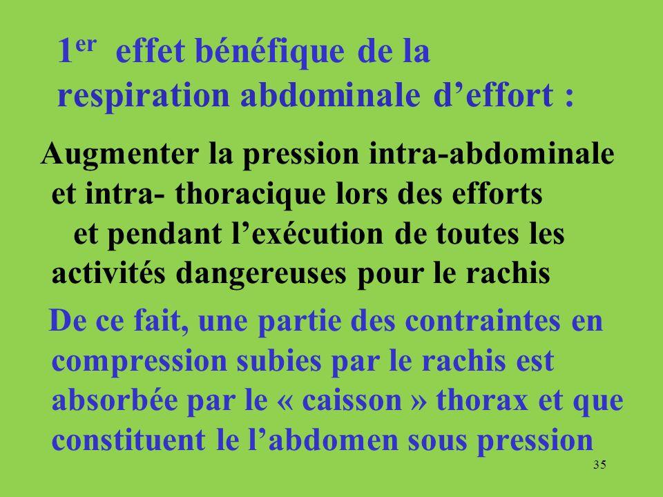 35 1 er effet bénéfique de la respiration abdominale deffort : Augmenter la pression intra-abdominale et intra- thoracique lors des efforts et pendant