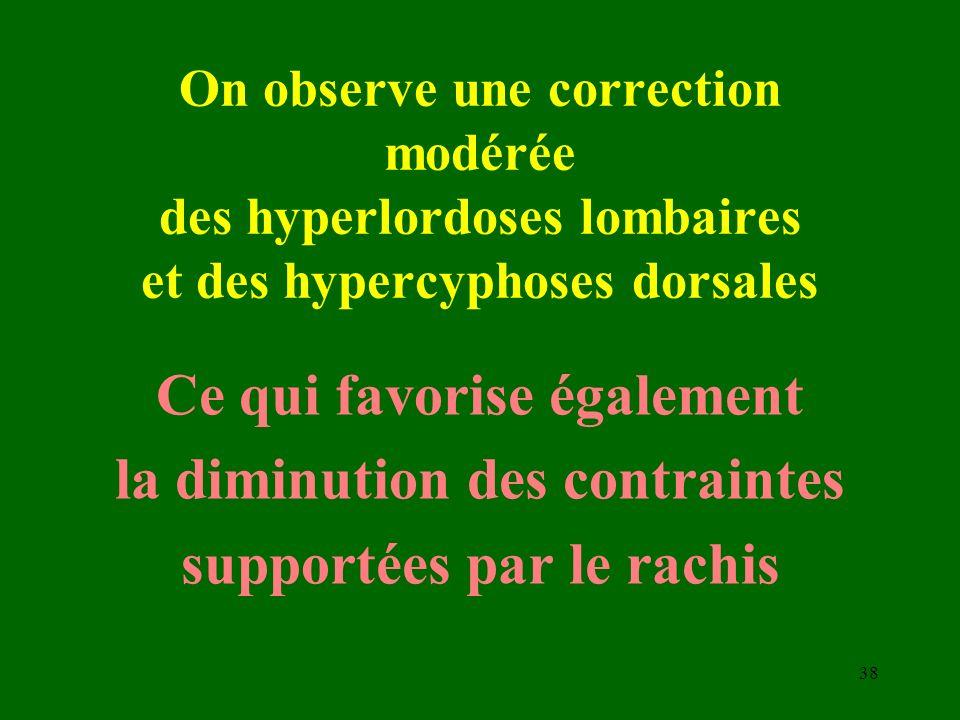 On observe une correction modérée des hyperlordoses lombaires et des hypercyphoses dorsales Ce qui favorise également la diminution des contraintes su