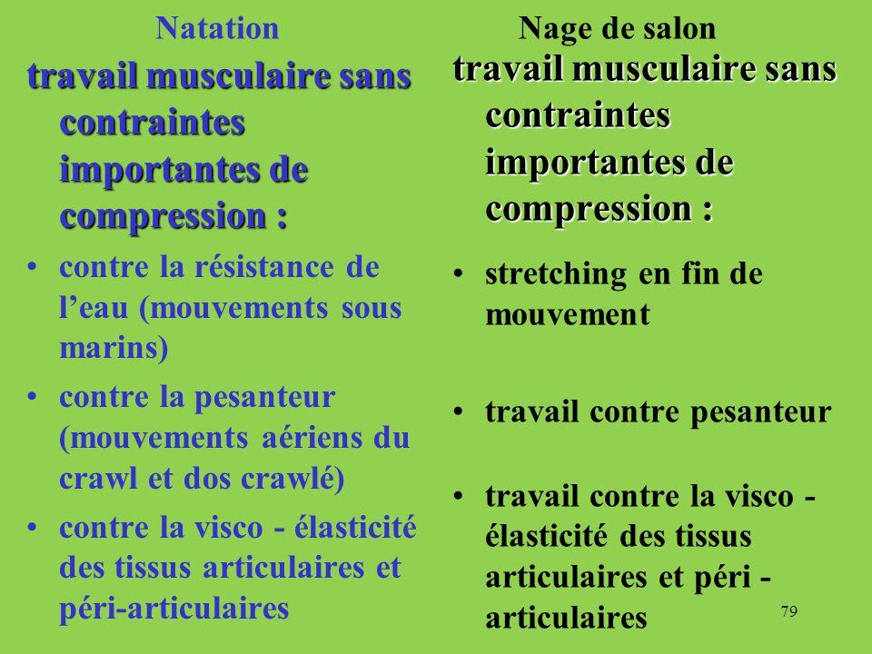 79 Natation Nage de salon travail musculaire sans contraintes importantes de compression : contre la résistance de leau (mouvements sous marins) contr