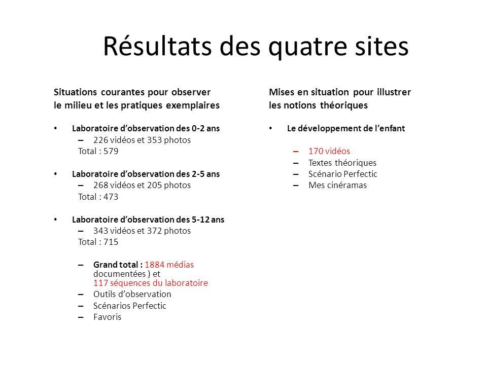Résultats des quatre sites Situations courantes pour observer le milieu et les pratiques exemplaires Laboratoire dobservation des 0-2 ans – 226 vidéos