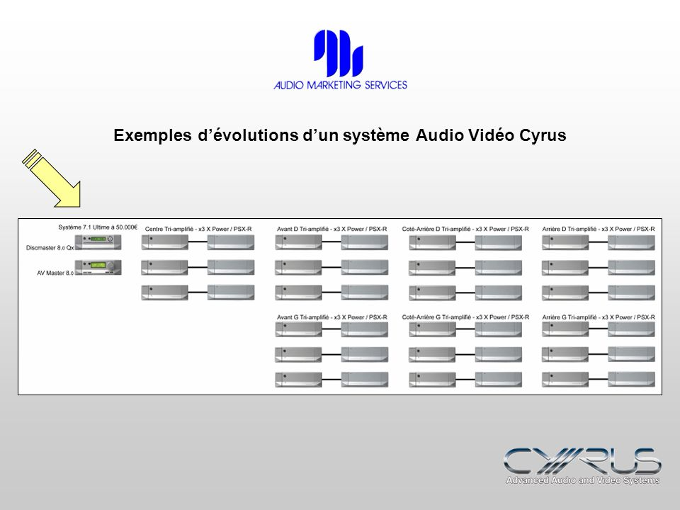 Exemples dévolutions dun système Audio Vidéo Cyrus