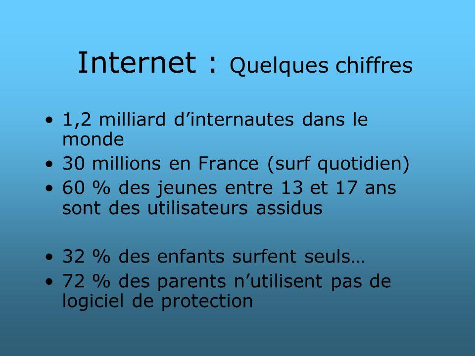Internet : Quelques chiffres 1,2 milliard dinternautes dans le monde 30 millions en France (surf quotidien) 60 % des jeunes entre 13 et 17 ans sont de