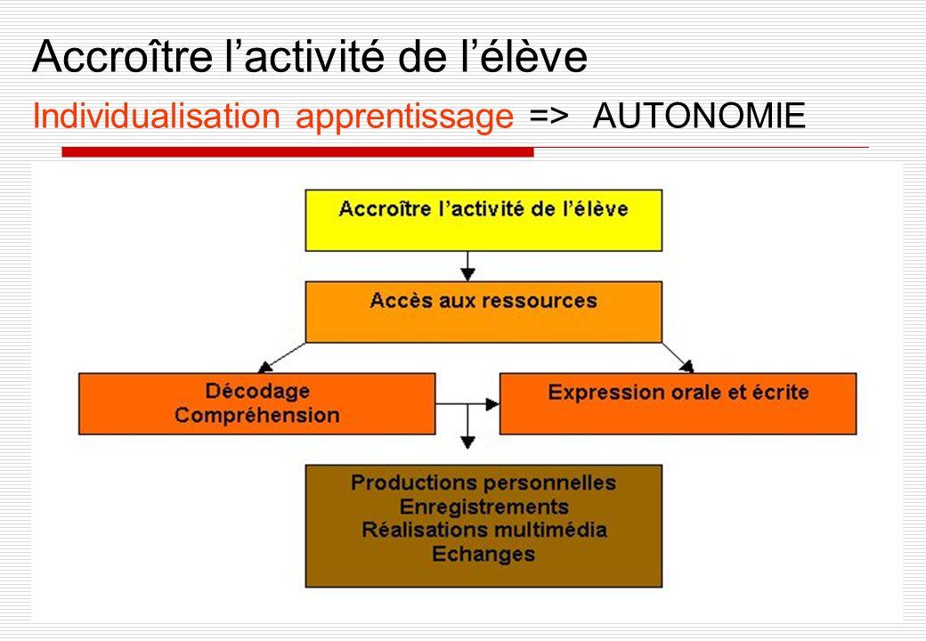 Accroître lactivité de lélève Individualisation apprentissage => AUTONOMIE