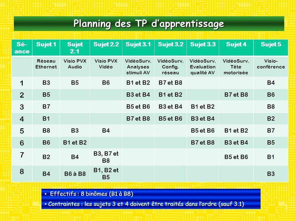 Planning des TP dapprentissage Sé- ance Sujet 1Sujet 2.1 Sujet 2.2Sujet 3.1Sujet 3.2Sujet 3.3Sujet 4Sujet 5 Réseau Ethernet Visio PVX Audio Visio PVX