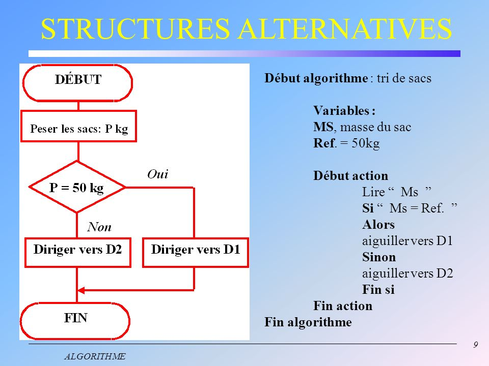 8 ALGORITHME STRUCTURES ALTERNATIVES Définition : Une structure alternative n'offre quune issue parmi deux en fonction dune condition. Voici son algor