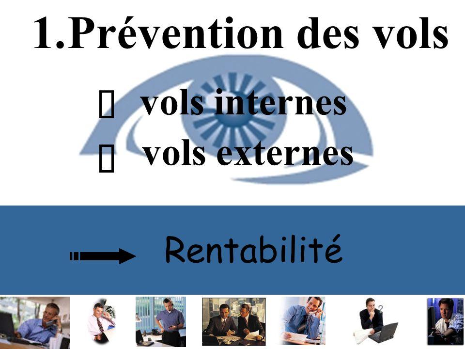 Rentabilité 1.Prévention des vols vols internes vols externes