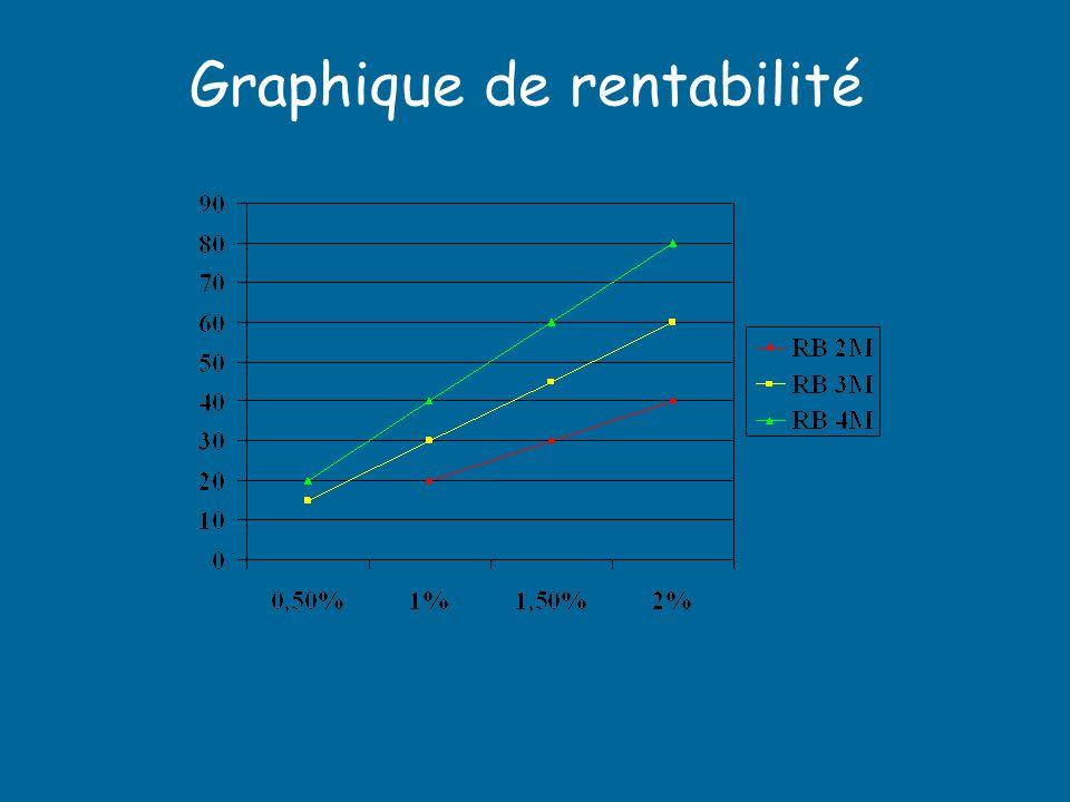 Graphique de rentabilité