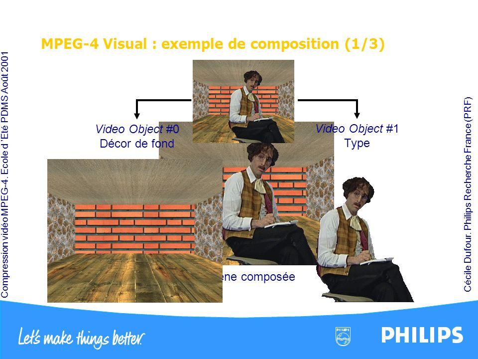Compression vidéo MPEG-4. École d Été PDMS Août 2001 Cécile Dufour. Philips Recherche France (PRF) Scène composée MPEG-4 Visual : exemple de compositi