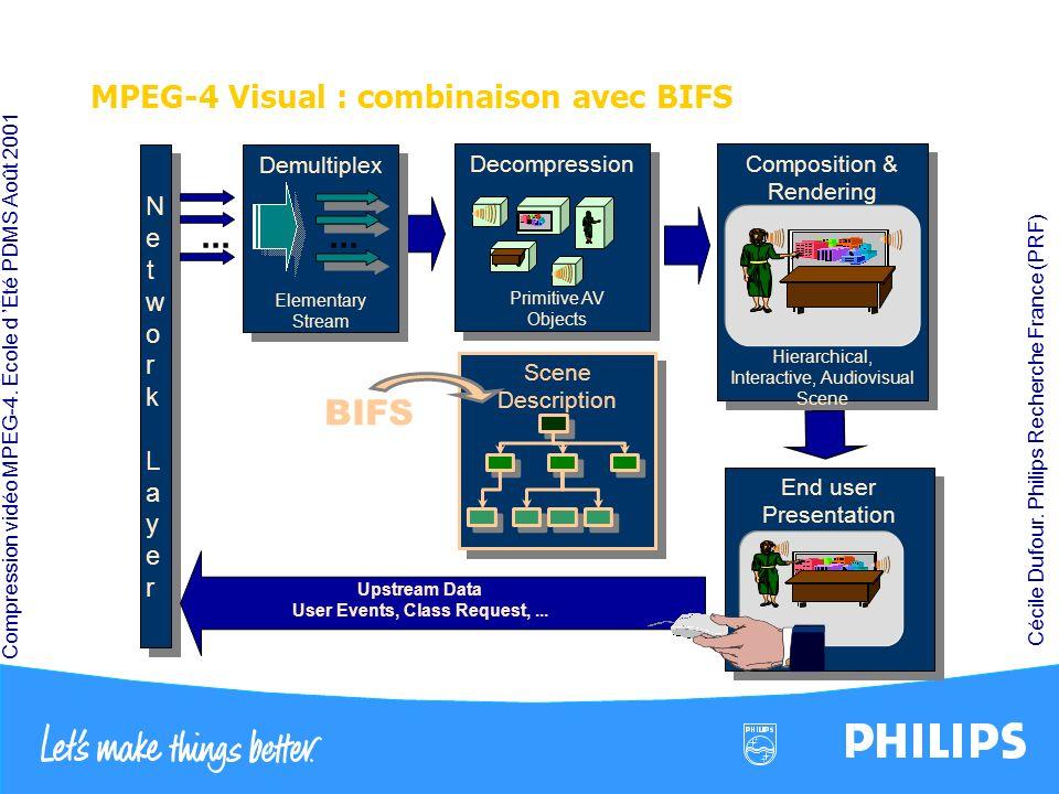 Compression vidéo MPEG-4. École d Été PDMS Août 2001 Cécile Dufour. Philips Recherche France (PRF) MPEG-4 Visual : combinaison avec BIFS End user Pres