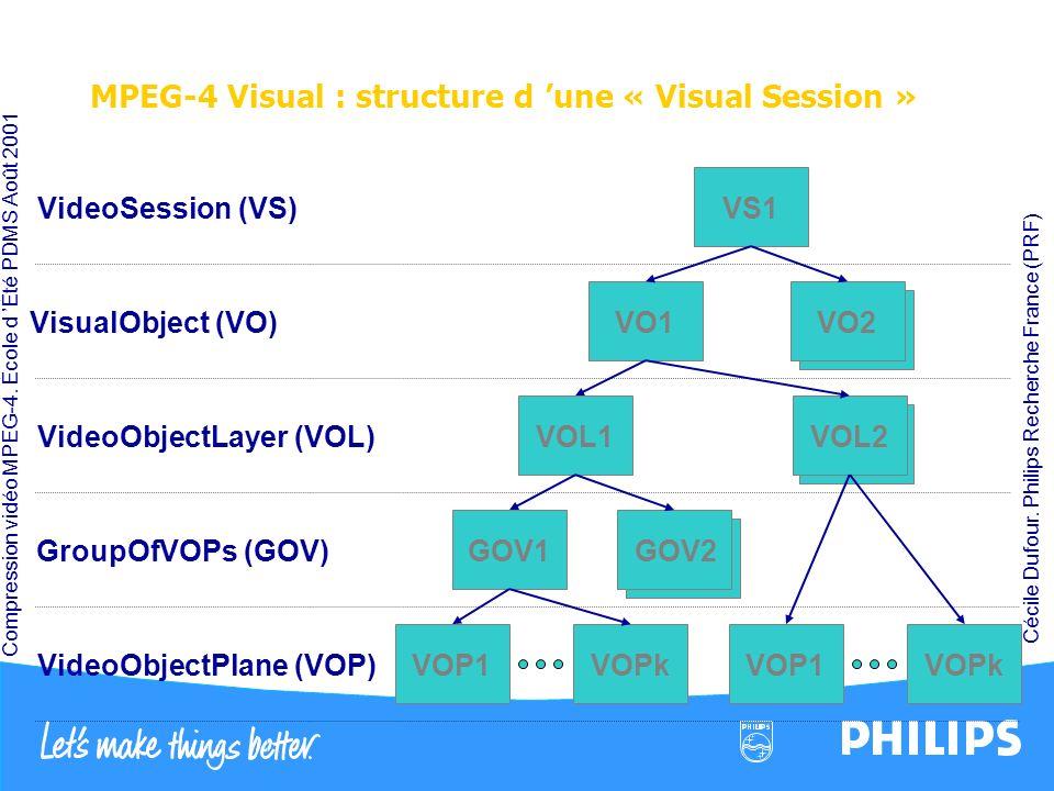 Compression vidéo MPEG-4. École d Été PDMS Août 2001 Cécile Dufour. Philips Recherche France (PRF) MPEG-4 Visual : structure d une « Visual Session »