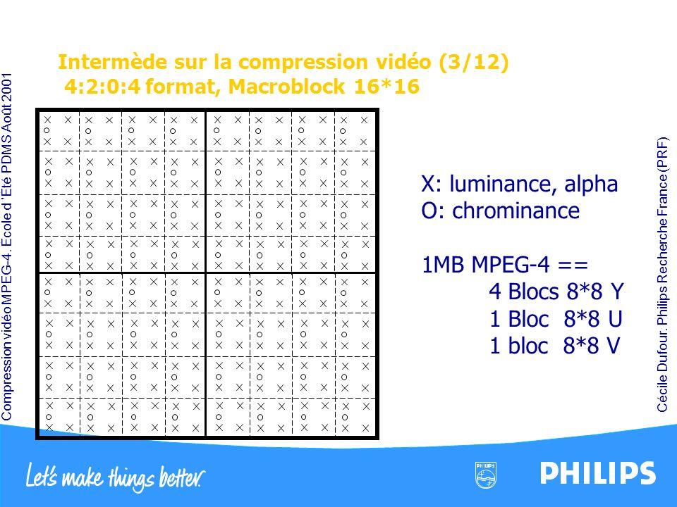Compression vidéo MPEG-4. École d Été PDMS Août 2001 Cécile Dufour. Philips Recherche France (PRF) Intermède sur la compression vidéo (3/12) 4:2:0:4 f