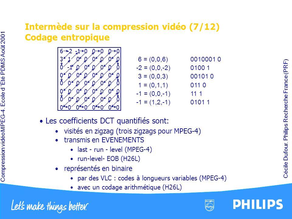 Compression vidéo MPEG-4. École d Été PDMS Août 2001 Cécile Dufour. Philips Recherche France (PRF) Intermède sur la compression vidéo (7/12) Codage en