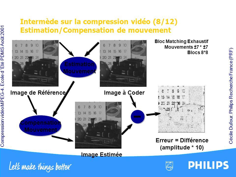 Compression vidéo MPEG-4. École d Été PDMS Août 2001 Cécile Dufour. Philips Recherche France (PRF) Intermède sur la compression vidéo (8/12) Estimatio