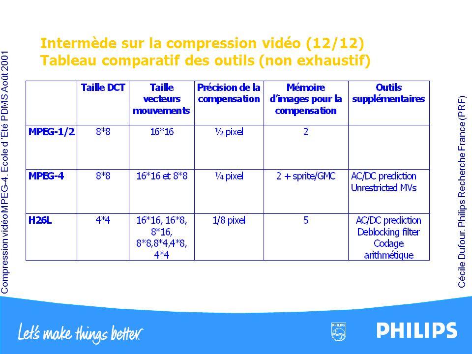 Compression vidéo MPEG-4. École d Été PDMS Août 2001 Cécile Dufour. Philips Recherche France (PRF) Intermède sur la compression vidéo (12/12) Tableau