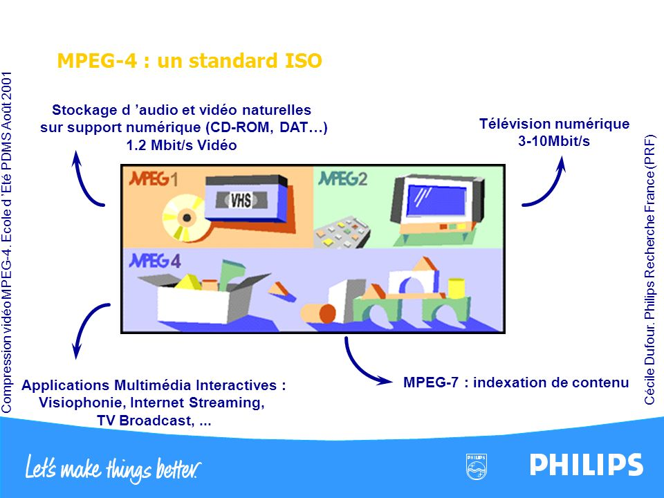 Compression vidéo MPEG-4. École d Été PDMS Août 2001 Cécile Dufour. Philips Recherche France (PRF) MPEG-4 : un standard ISO Stockage d audio et vidéo