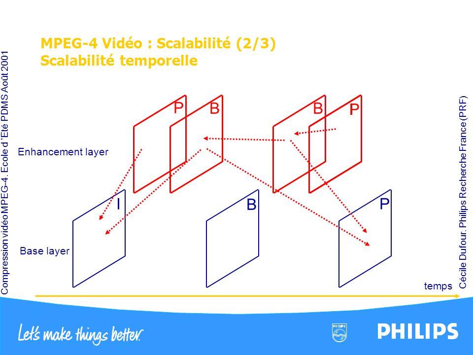 Compression vidéo MPEG-4. École d Été PDMS Août 2001 Cécile Dufour. Philips Recherche France (PRF) MPEG-4 Vidéo : Scalabilité (2/3) Scalabilité tempor