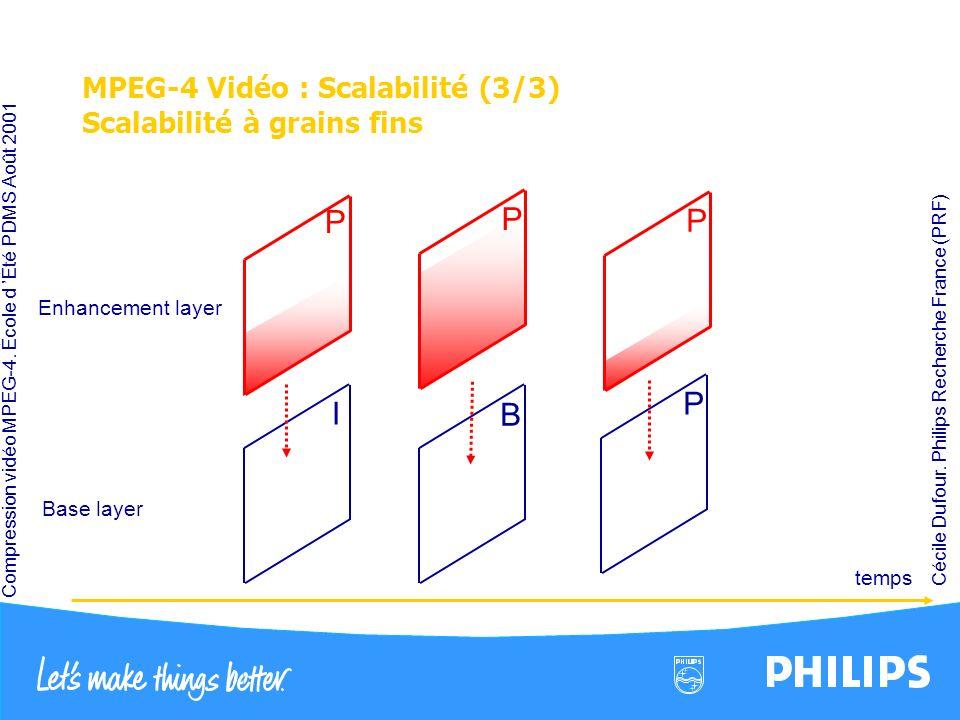 Compression vidéo MPEG-4. École d Été PDMS Août 2001 Cécile Dufour. Philips Recherche France (PRF) MPEG-4 Vidéo : Scalabilité (3/3) Scalabilité à grai