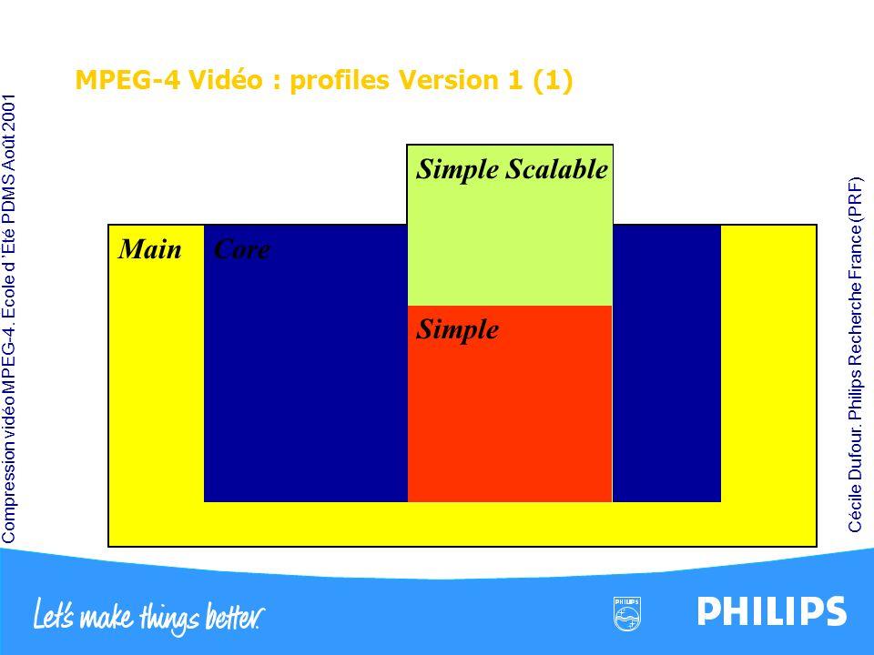 Compression vidéo MPEG-4. École d Été PDMS Août 2001 Cécile Dufour. Philips Recherche France (PRF) MPEG-4 Vidéo : profiles Version 1 (1) B-VOP MPEG-2