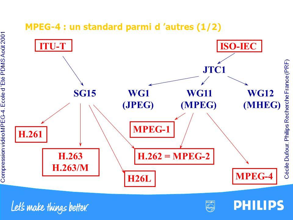 Compression vidéo MPEG-4. École d Été PDMS Août 2001 Cécile Dufour. Philips Recherche France (PRF) MPEG-4 : un standard parmi d autres (1/2) H.261 ITU