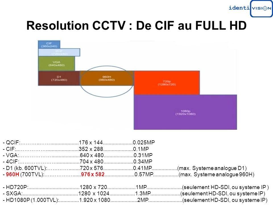 Resolution CCTV : De CIF au FULL HD - QCIF:………..……....................176 x 144.....................0.025MP - CIF:..…………….......................352 x 288.....................0.1MP - VGA:………………....................640 x 480.....................0.31MP - 4CIF:…………………................704 x 480.....................0.34MP - D1 (kb.